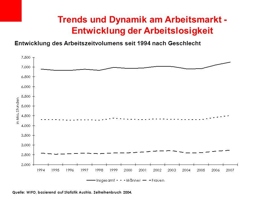 Entwicklung des Arbeitszeitvolumens seit 1994 nach Geschlecht Trends und Dynamik am Arbeitsmarkt - Entwicklung der Arbeitslosigkeit Quelle: WIFO, basi