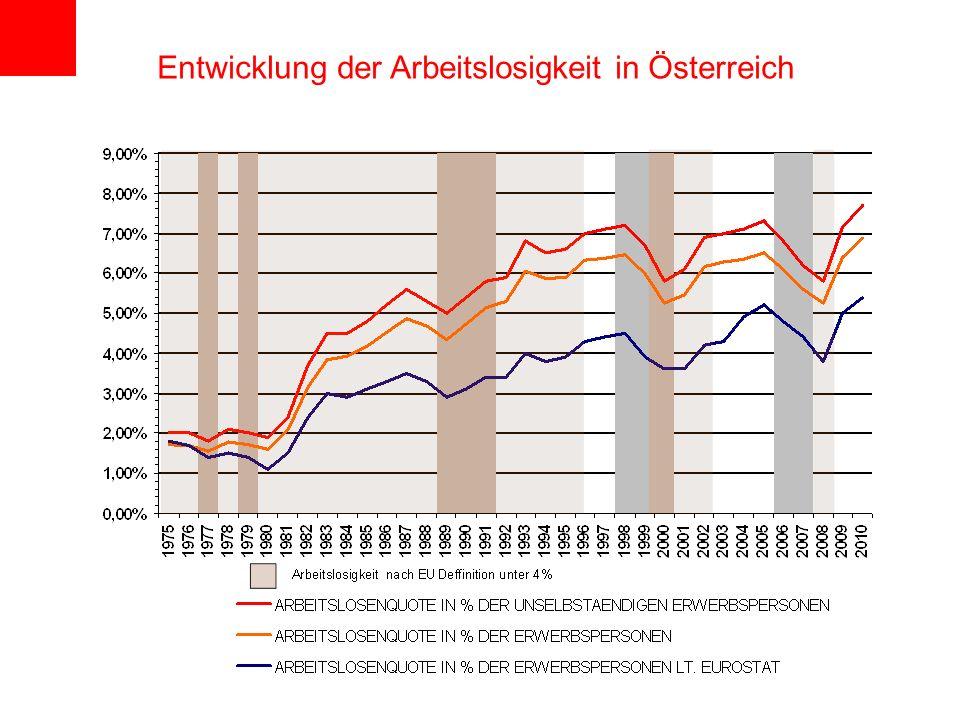 Entwicklung der Arbeitslosigkeit in Österreich