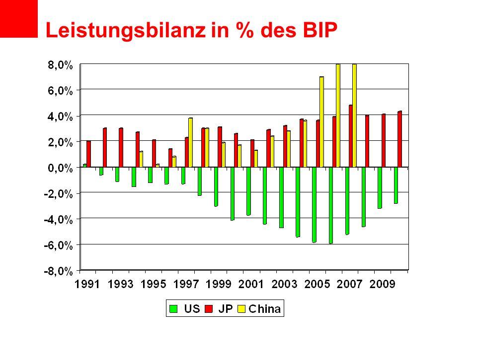 Leistungsbilanz in % des BIP