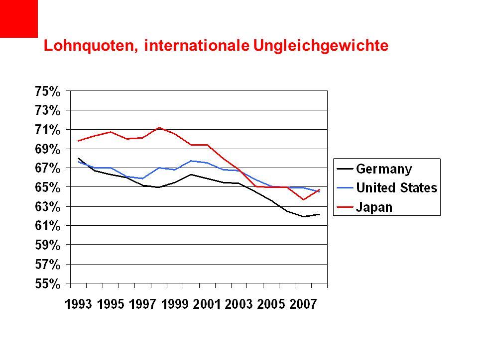 Lohnquoten, internationale Ungleichgewichte