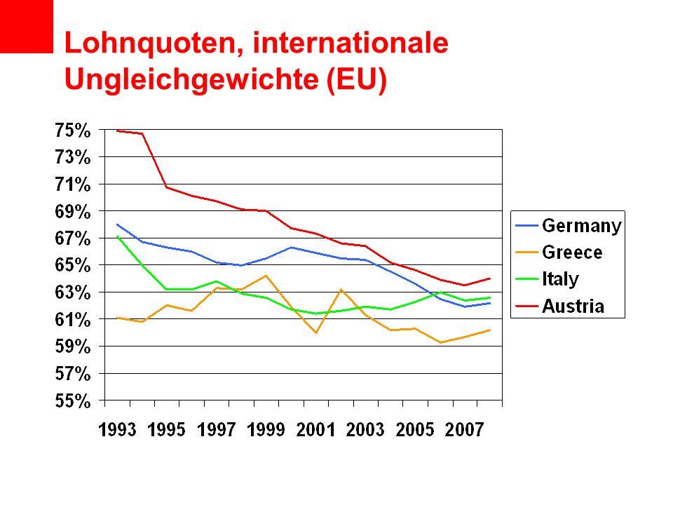Lohnquoten, internationale Ungleichgewichte (EU)