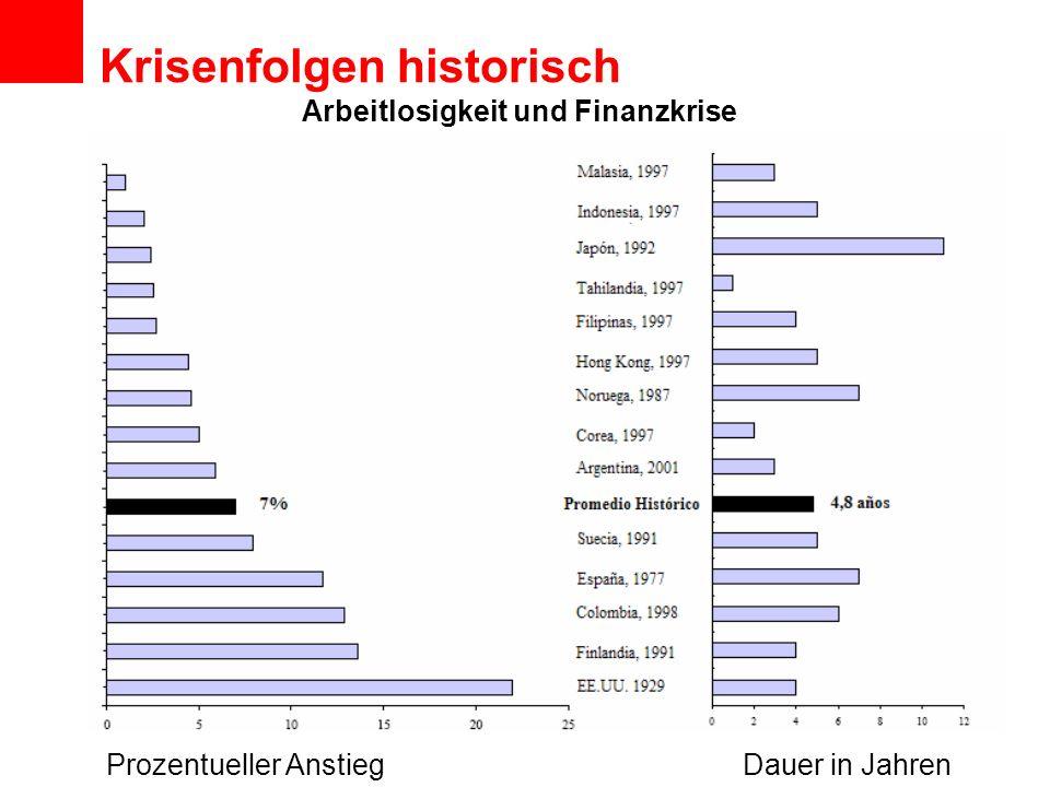 Krisenfolgen historisch Arbeitlosigkeit und Finanzkrise Prozentueller AnstiegDauer in Jahren