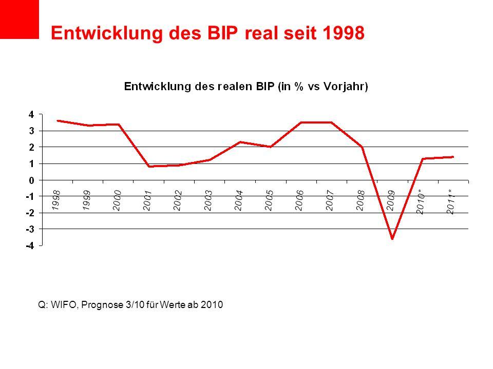 Entwicklung des BIP real seit 1998 Q: WIFO, Prognose 3/10 für Werte ab 2010