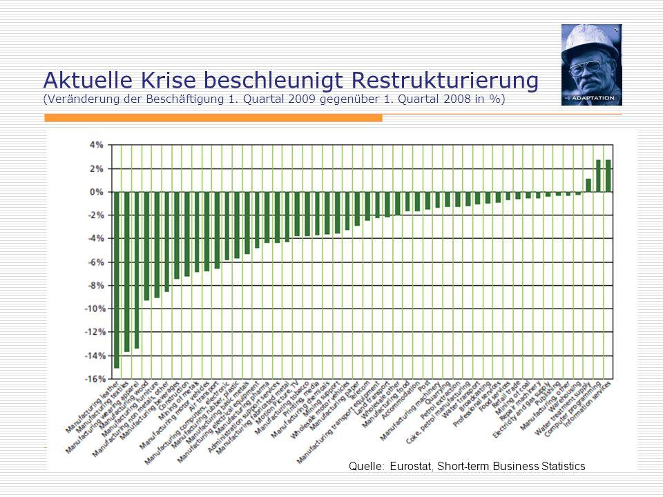 Eckhard Voss 10 Aktuelle Krise beschleunigt Restrukturierung (Veränderung der Beschäftigung 1. Quartal 2009 gegenüber 1. Quartal 2008 in %) Quelle: Eu