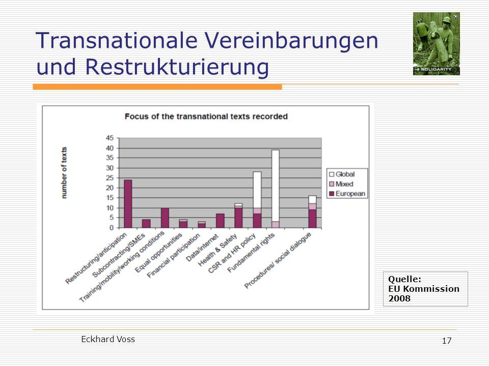 Eckhard Voss 17 Transnationale Vereinbarungen und Restrukturierung Quelle: EU Kommission 2008