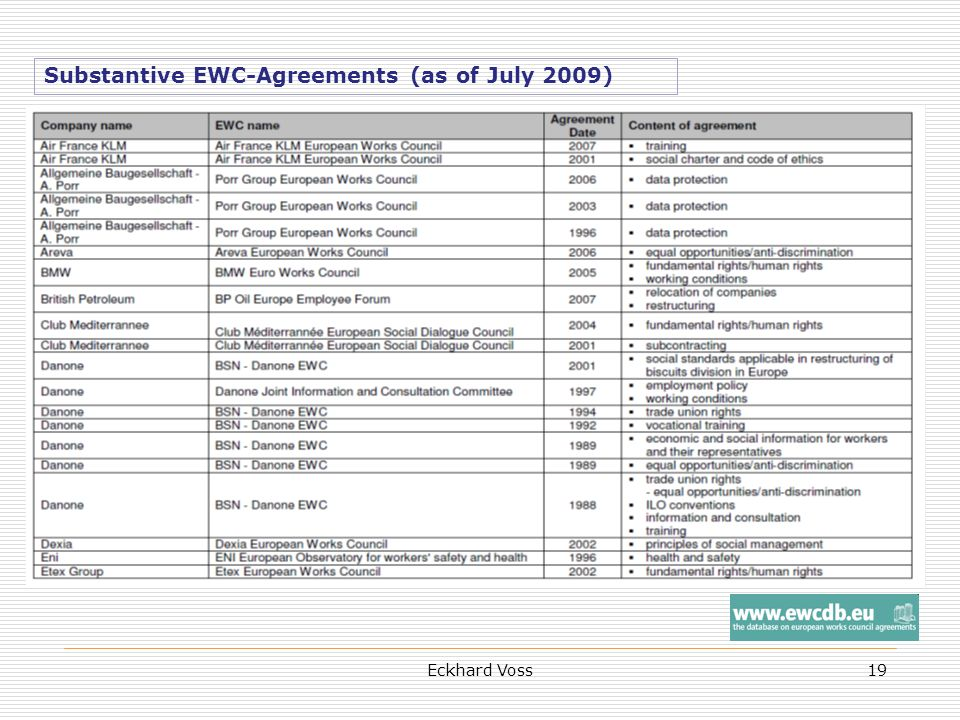 Eckhard Voss19 Substantive EWC-Agreements (as of July 2009)