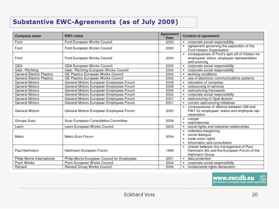 Eckhard Voss20 Substantive EWC-Agreements (as of July 2009)