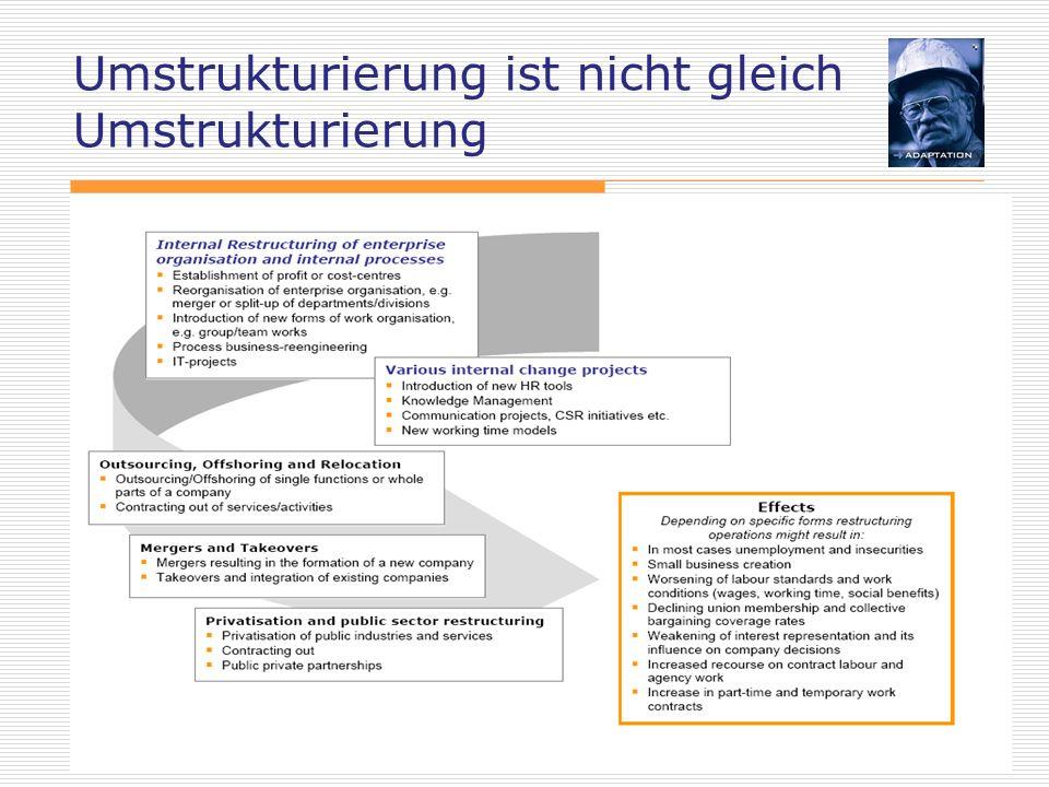 Eckhard Voss 26 Faktoren erfolgreicher Arbeit EBRs (sowie SE Betriebsräte) können durchaus wichtige Akteure konzernweiter und transnationaler Unternehmenspolitik, insbesondere auch im Zusammenhang mit Restrukturierungsprozessen sein.