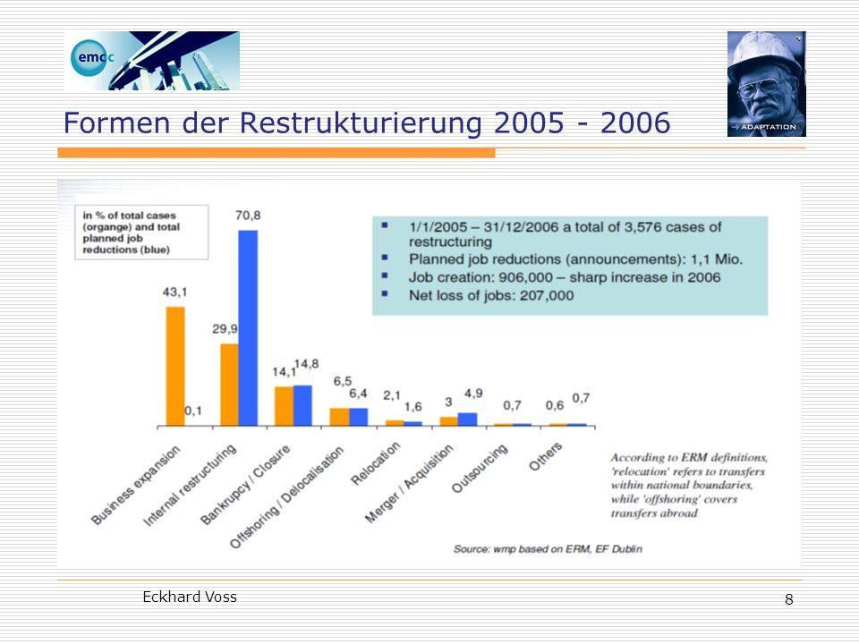 Eckhard Voss 9 Sektoraler Strukturwandel in EU-15 (durchschnittliche jährliche Veränderungen bei Bruttowertschöpfung und Beschäftigung in den vergangenen Jahrzehnten) Quelle: EF Dublin, Restructuring in Recession, ERM Report 2009, S.