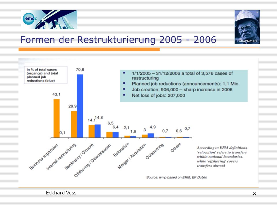 Eckhard Voss19 Substantive EWC-Agreements (as of July 2009)