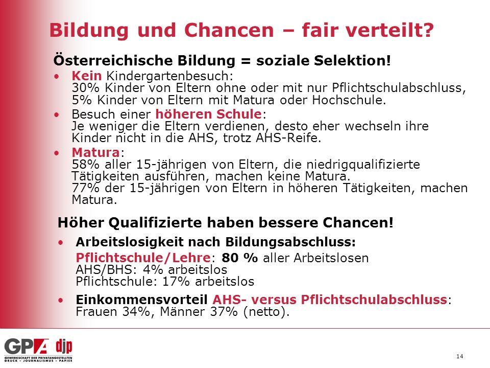 14 Bildung und Chancen – fair verteilt? Österreichische Bildung = soziale Selektion! Kein Kindergartenbesuch: 30% Kinder von Eltern ohne oder mit nur