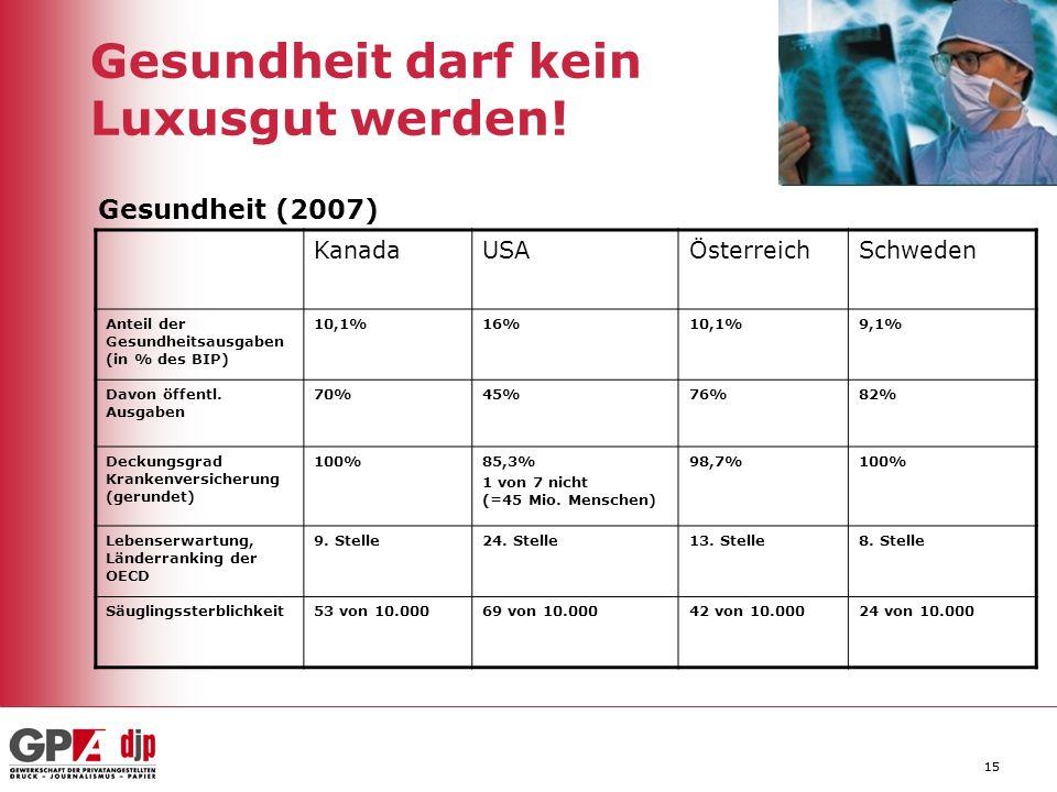 15 Gesundheit darf kein Luxusgut werden! KanadaUSAÖsterreichSchweden Anteil der Gesundheitsausgaben (in % des BIP) 10,1%16%10,1%9,1% Davon öffentl. Au