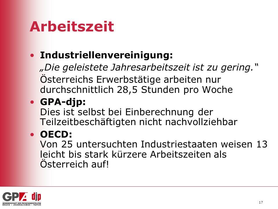 17 Arbeitszeit Industriellenvereinigung: Die geleistete Jahresarbeitszeit ist zu gering. Österreichs Erwerbstätige arbeiten nur durchschnittlich 28,5