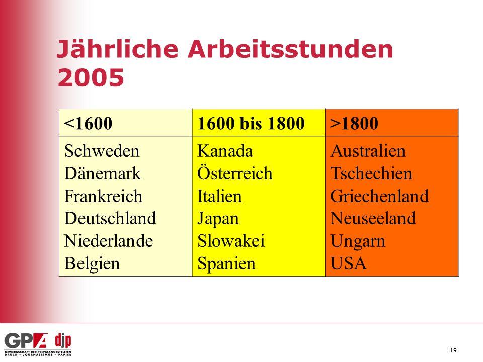 19 Jährliche Arbeitsstunden 2005 <16001600 bis 1800>1800 Schweden Dänemark Frankreich Deutschland Niederlande Belgien Kanada Österreich Italien Japan