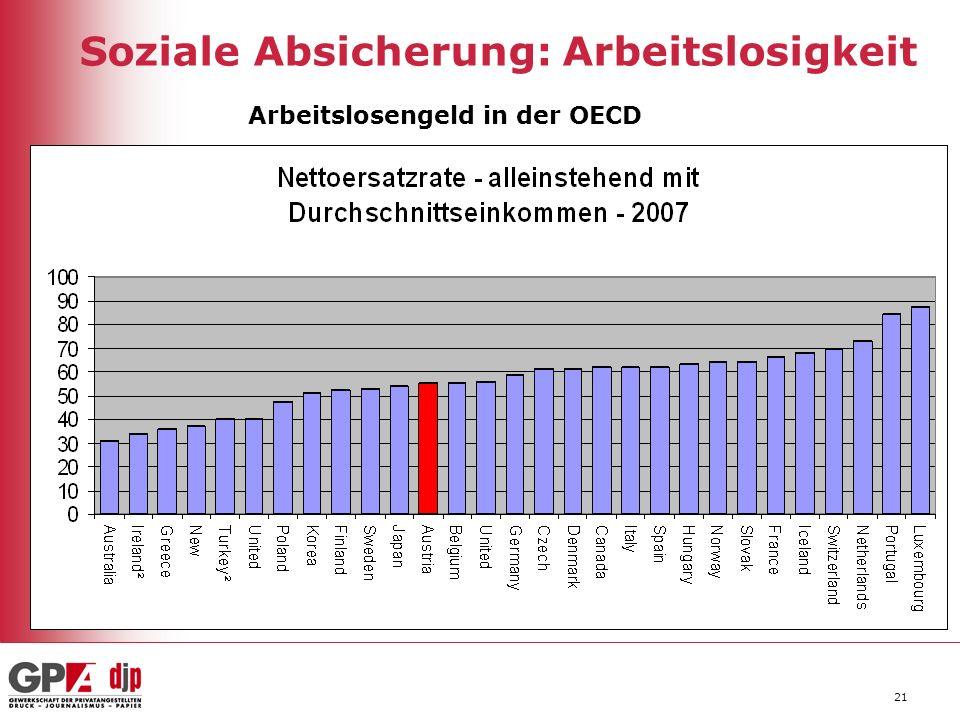 21 Soziale Absicherung: Arbeitslosigkeit Arbeitslosengeld in der OECD