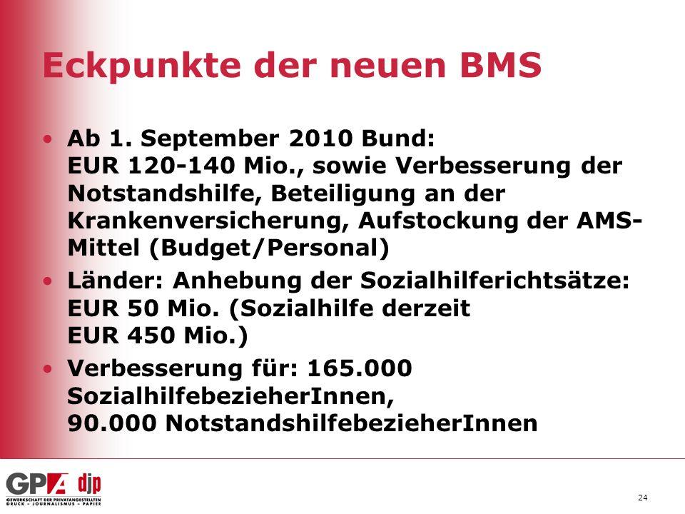 24 Eckpunkte der neuen BMS Ab 1. September 2010 Bund: EUR 120-140 Mio., sowie Verbesserung der Notstandshilfe, Beteiligung an der Krankenversicherung,