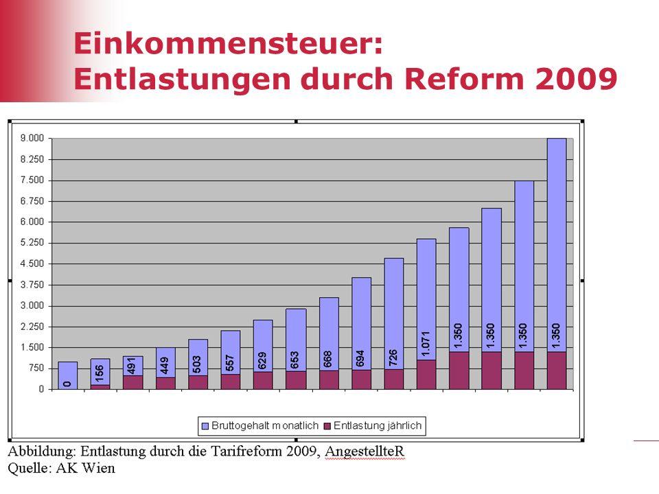 27 Einkommensteuer: Entlastungen durch Reform 2009