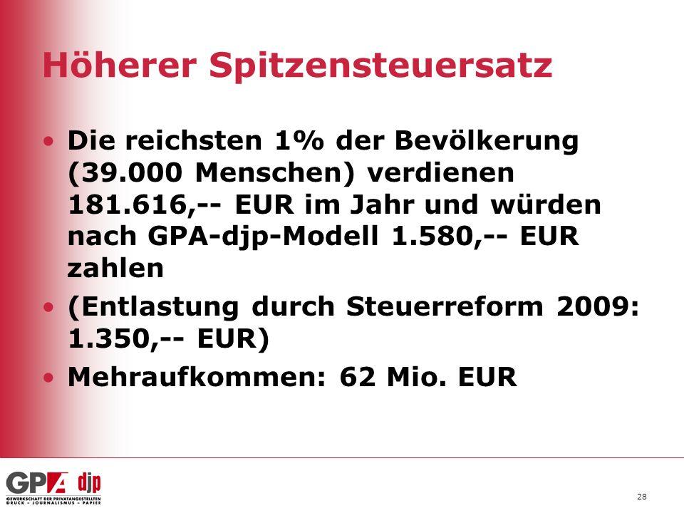 28 Höherer Spitzensteuersatz Die reichsten 1% der Bevölkerung (39.000 Menschen) verdienen 181.616,-- EUR im Jahr und würden nach GPA-djp-Modell 1.580,