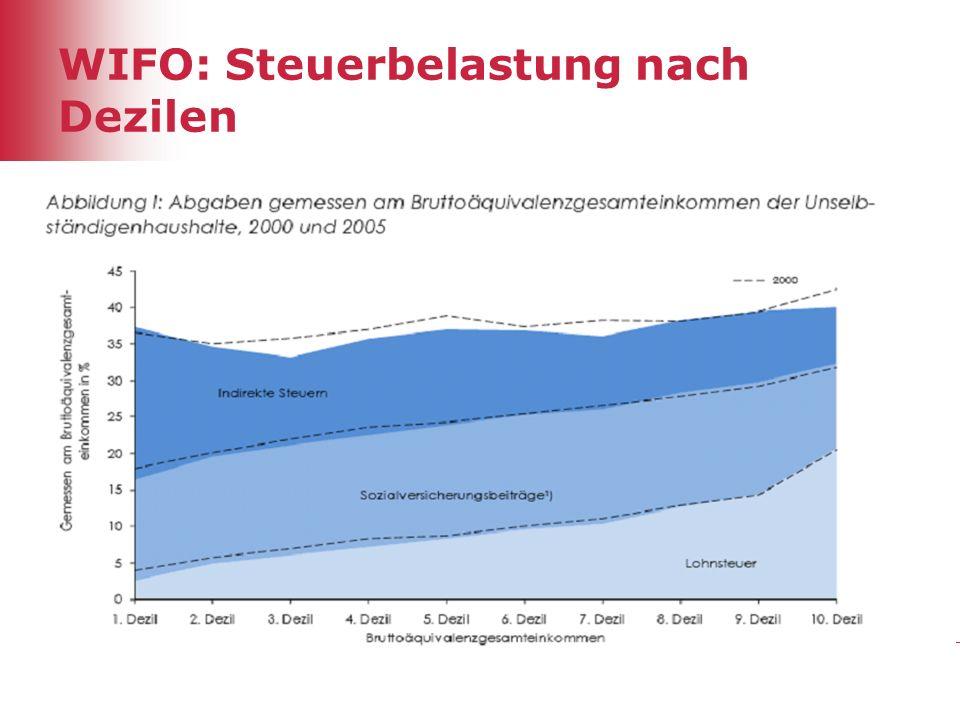 29 WIFO: Steuerbelastung nach Dezilen