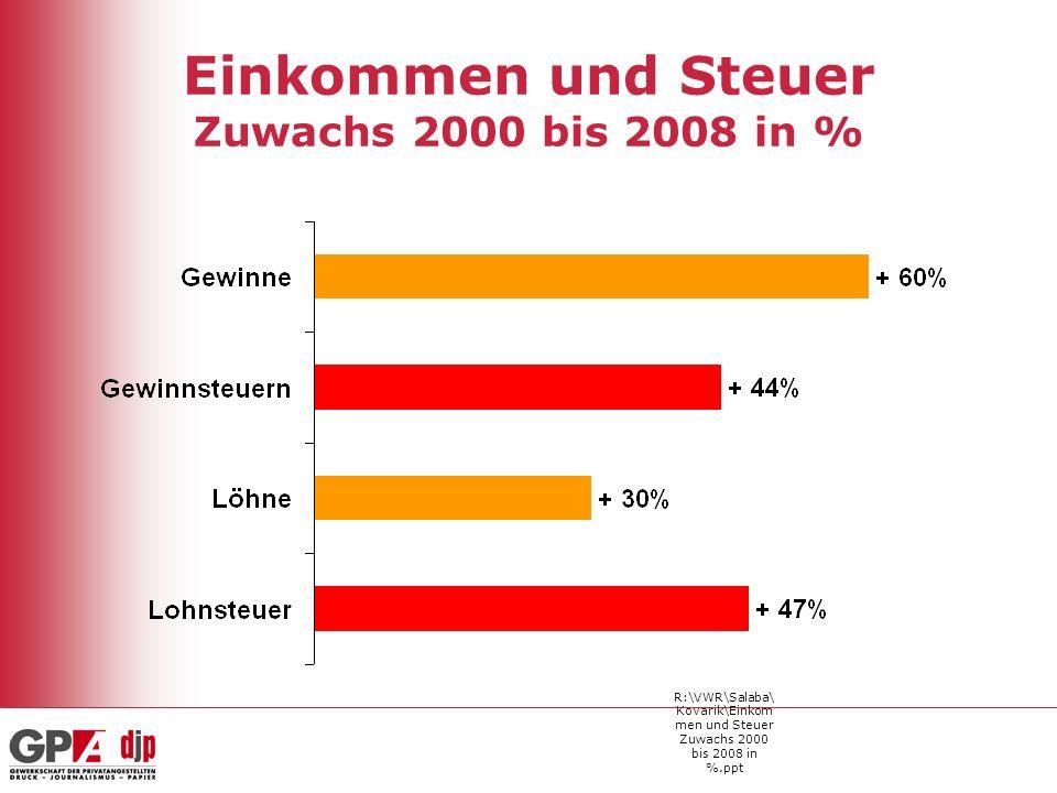 R:\VWR\Salaba\ Kovarik\Einkom men und Steuer Zuwachs 2000 bis 2008 in %.ppt Einkommen und Steuer Zuwachs 2000 bis 2008 in %