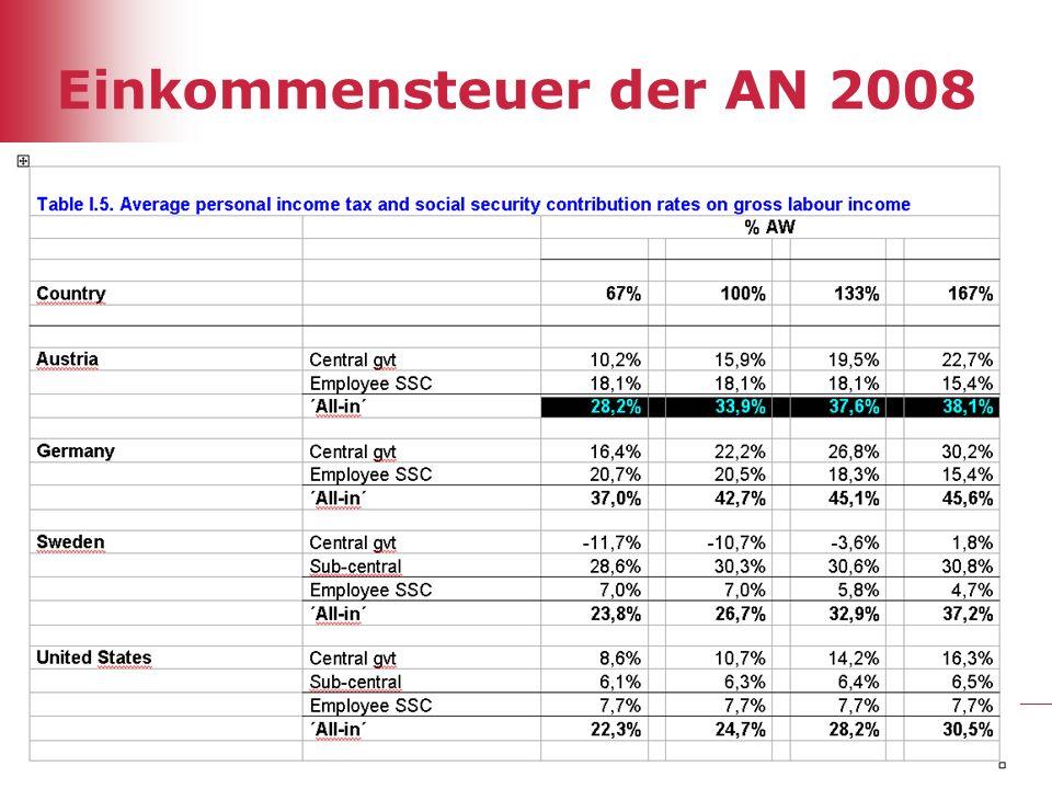 32 Einkommensteuer der AN 2008