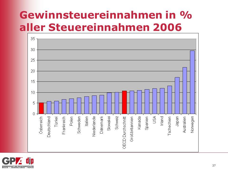 37 Gewinnsteuereinnahmen in % aller Steuereinnahmen 2006