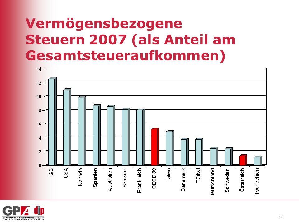 40 Vermögensbezogene Steuern 2007 (als Anteil am Gesamtsteueraufkommen)