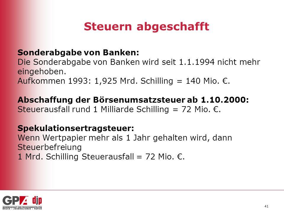 41 Steuern abgeschafft Sonderabgabe von Banken: Die Sonderabgabe von Banken wird seit 1.1.1994 nicht mehr eingehoben. Aufkommen 1993: 1,925 Mrd. Schil