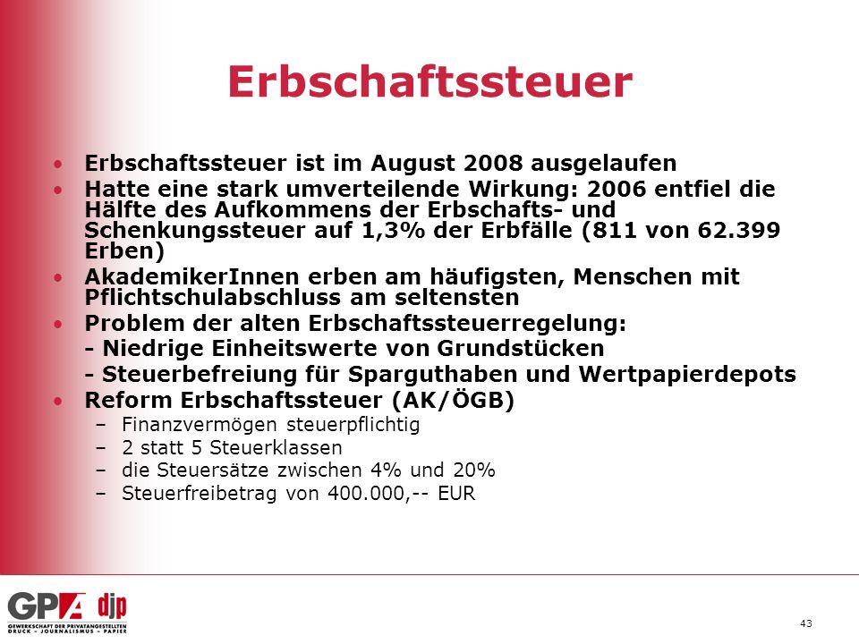 43 Erbschaftssteuer Erbschaftssteuer ist im August 2008 ausgelaufen Hatte eine stark umverteilende Wirkung: 2006 entfiel die Hälfte des Aufkommens der