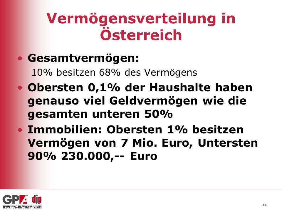 44 Vermögensverteilung in Österreich Gesamtvermögen: 10% besitzen 68% des Vermögens Obersten 0,1% der Haushalte haben genauso viel Geldvermögen wie di