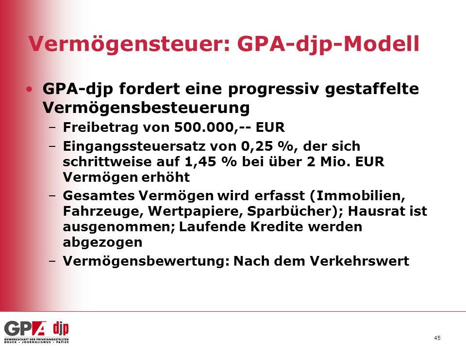 45 Vermögensteuer: GPA-djp-Modell GPA-djp fordert eine progressiv gestaffelte Vermögensbesteuerung –Freibetrag von 500.000,-- EUR –Eingangssteuersatz