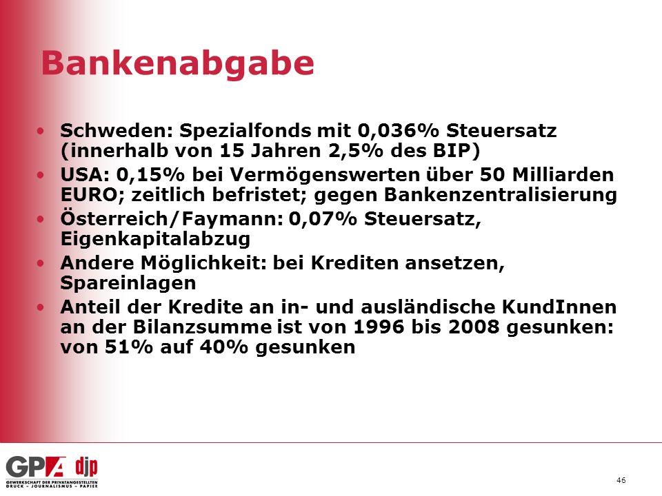 46 Bankenabgabe Schweden: Spezialfonds mit 0,036% Steuersatz (innerhalb von 15 Jahren 2,5% des BIP) USA: 0,15% bei Vermögenswerten über 50 Milliarden