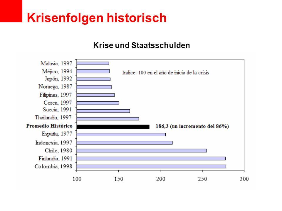 Krise und Staatsschulden Krisenfolgen historisch