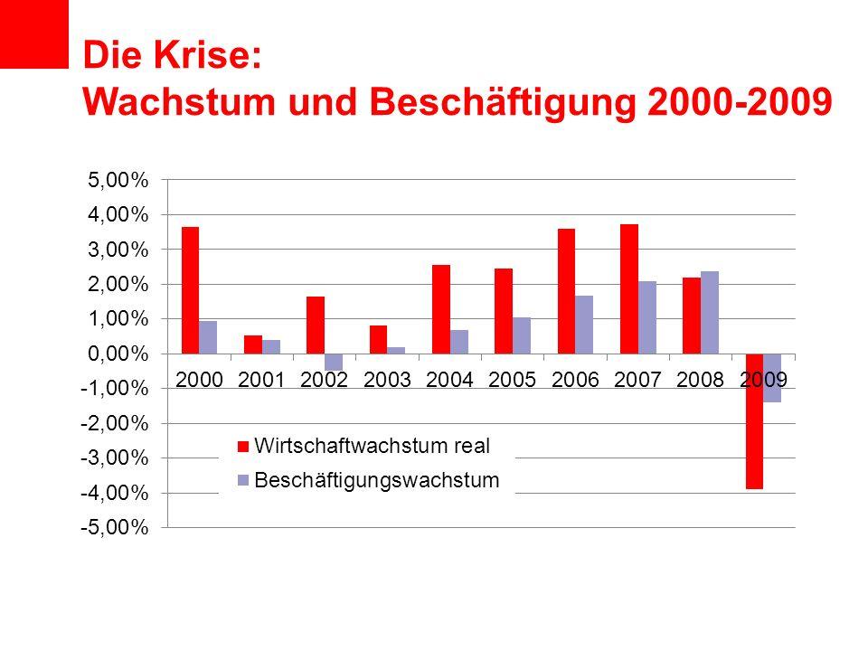 Die Krise: Wachstum und Beschäftigung 2000-2009