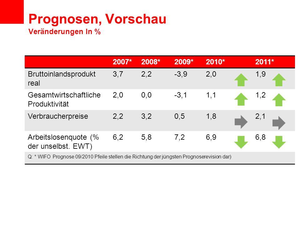 Prognosen, Vorschau Veränderungen In % 2007*2008*2009*2010*2011* Bruttoinlandsprodukt real 3,72,2-3,92,01,9 Gesamtwirtschaftliche Produktivität 2,00,0-3,11,11,2 Verbraucherpreise2,23,20,51,82,1 Arbeitslosenquote (% der unselbst.