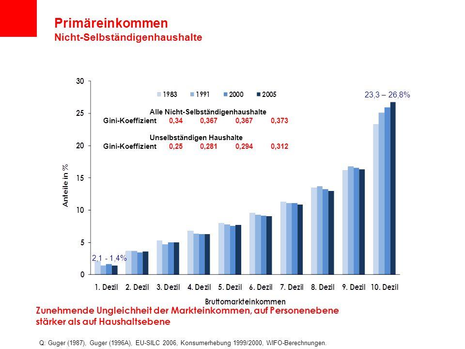 Primäreinkommen Nicht-Selbständigenhaushalte Q: Guger (1987), Guger (1996A), EU-SILC 2006, Konsumerhebung 1999/2000, WIFO-Berechnungen.