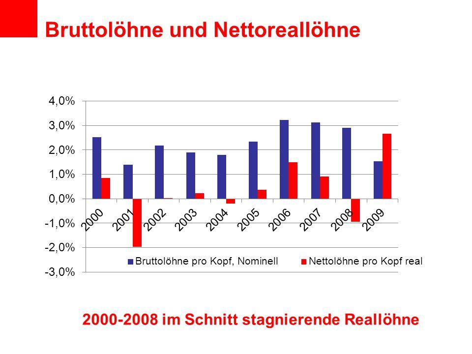 Bruttolöhne und Nettoreallöhne 2000-2008 im Schnitt stagnierende Reallöhne