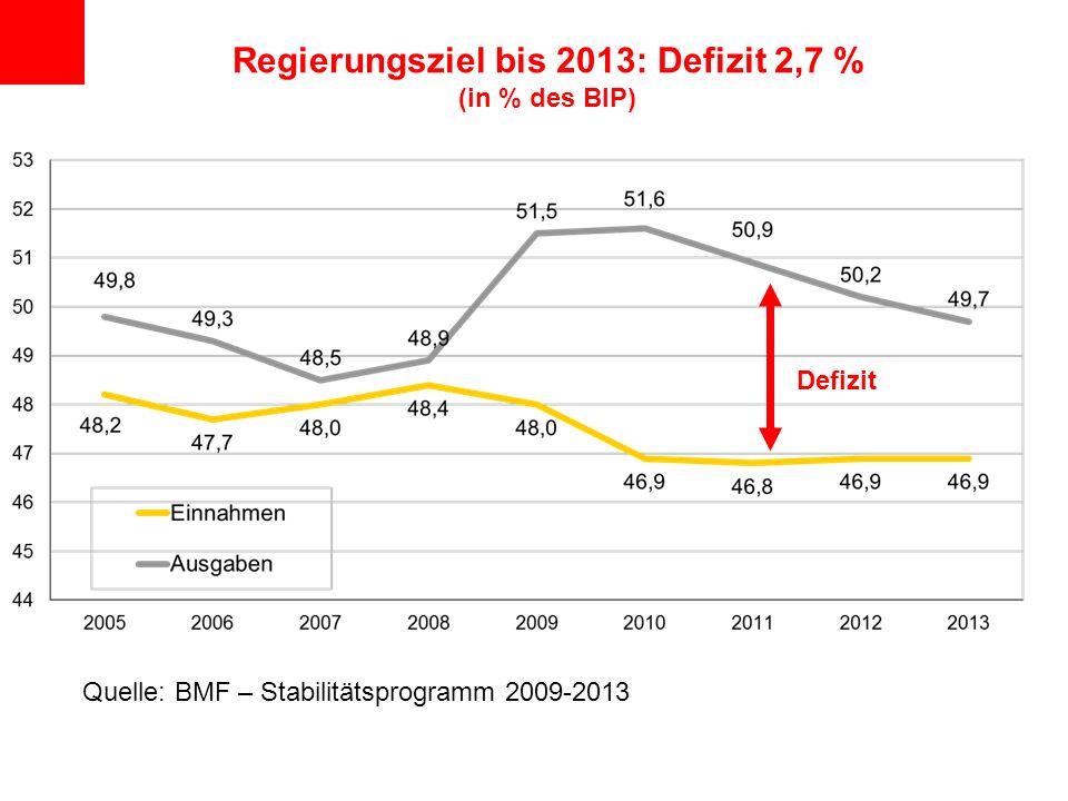 Regierungsziel bis 2013: Defizit 2,7 % (in % des BIP) Quelle: BMF – Stabilitätsprogramm 2009-2013 Defizit
