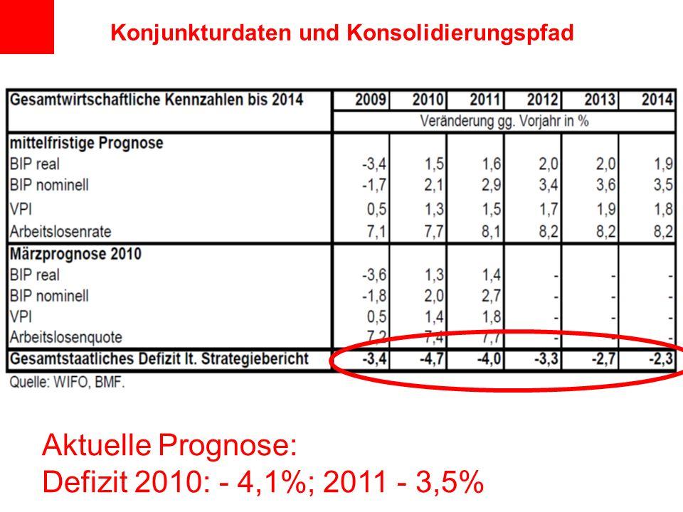 Konjunkturdaten und Konsolidierungspfad Aktuelle Prognose: Defizit 2010: - 4,1%; 2011 - 3,5%