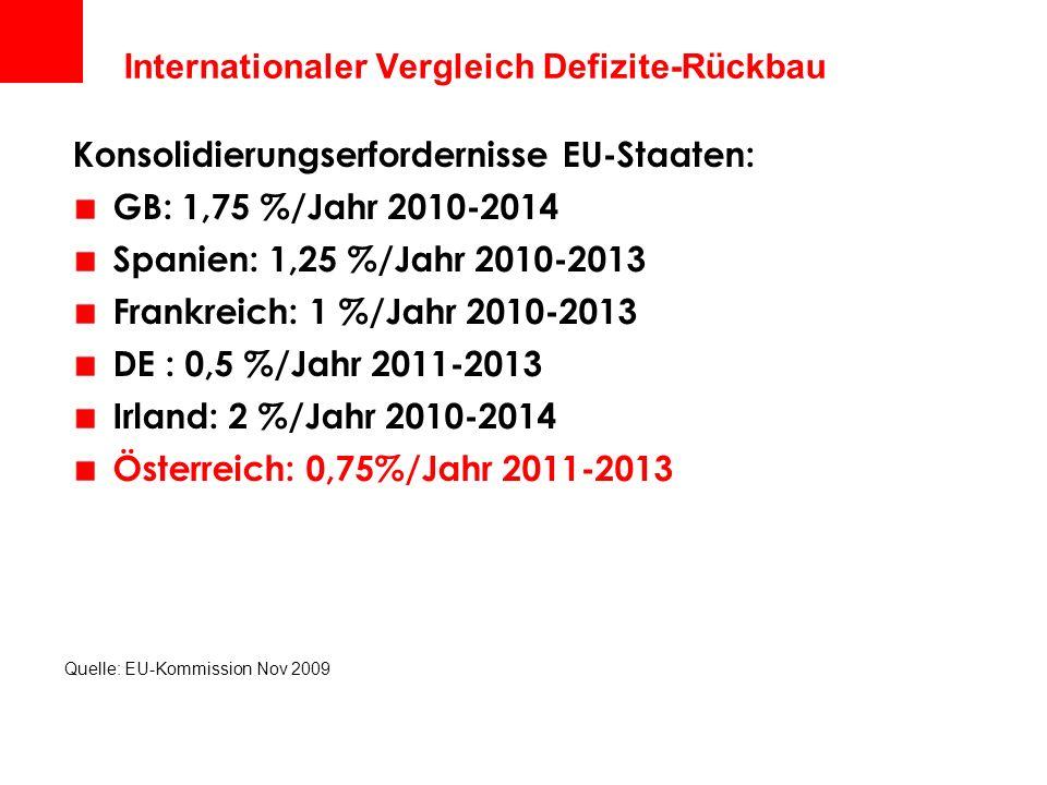 Internationaler Vergleich Defizite-Rückbau Quelle: EU-Kommission Nov 2009 Konsolidierungserfordernisse EU-Staaten: GB: 1,75 %/Jahr 2010-2014 Spanien: 1,25 %/Jahr 2010-2013 Frankreich: 1 %/Jahr 2010-2013 DE : 0,5 %/Jahr 2011-2013 Irland: 2 %/Jahr 2010-2014 Österreich: 0,75%/Jahr 2011-2013