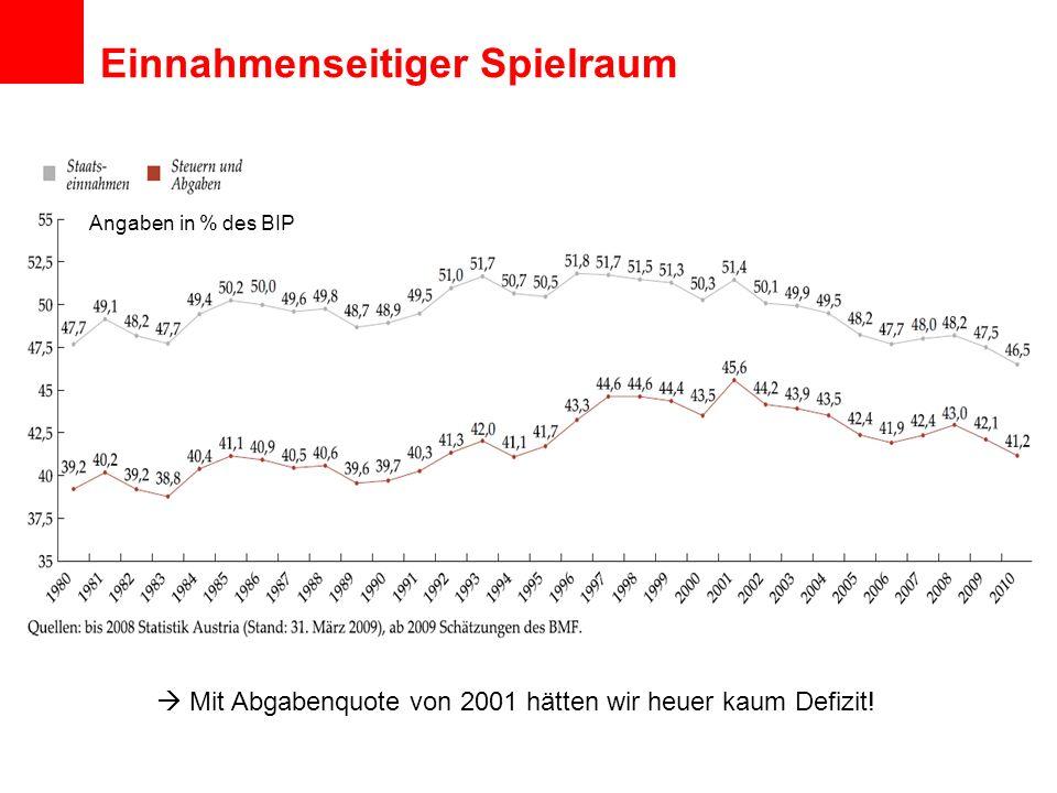 Einnahmenseitiger Spielraum Angaben in % des BIP Mit Abgabenquote von 2001 hätten wir heuer kaum Defizit!