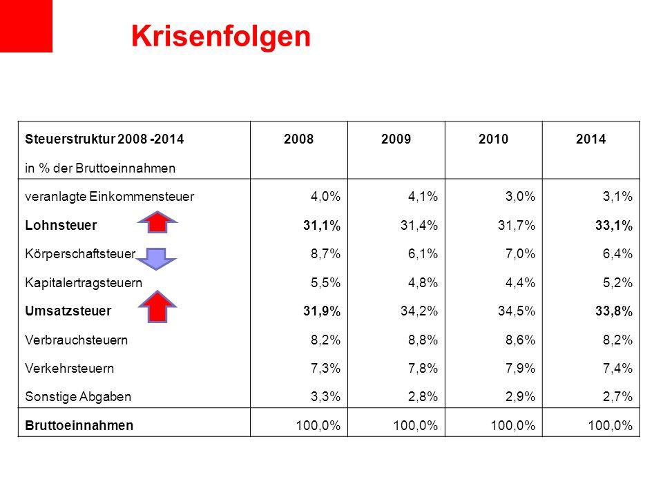 Steuerstruktur 2008 -20142008200920102014 in % der Bruttoeinnahmen veranlagte Einkommensteuer4,0%4,1%3,0%3,1% Lohnsteuer31,1%31,4%31,7%33,1% Körperschaftsteuer8,7%6,1%7,0%6,4% Kapitalertragsteuern5,5%4,8%4,4%5,2% Umsatzsteuer31,9%34,2%34,5%33,8% Verbrauchsteuern8,2%8,8%8,6%8,2% Verkehrsteuern7,3%7,8%7,9%7,4% Sonstige Abgaben3,3%2,8%2,9%2,7% Bruttoeinnahmen100,0% Krisenfolgen