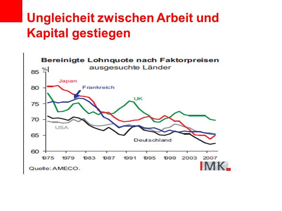 Ungleicheit zwischen Arbeit und Kapital gestiegen