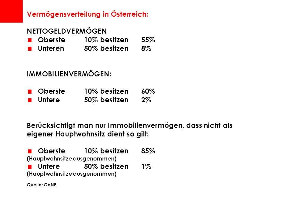 Vermögensverteilung in Österreich: NETTOGELDVERMÖGEN Oberste 10% besitzen 55% Unteren 50% besitzen 8% IMMOBILIENVERMÖGEN: Oberste 10% besitzen 60% Untere50% besitzen2% Berücksichtigt man nur Immobilienvermögen, dass nicht als eigener Hauptwohnsitz dient so gilt: Oberste 10% besitzen 85% (Hauptwohnsitze ausgenommen) Untere50% besitzen1% (Hauptwohnsitze ausgenommen) Quelle: OeNB