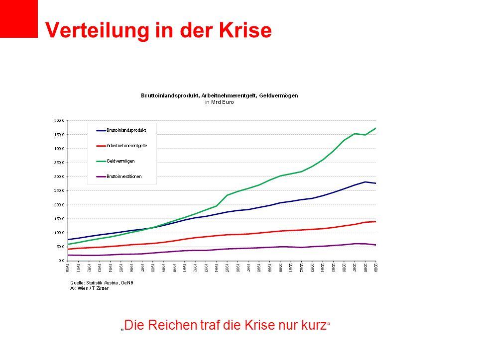 Verteilung in der Krise Die Reichen traf die Krise nur kurz