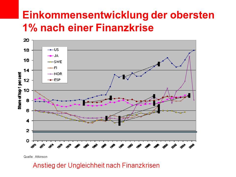 Einkommensentwicklung der obersten 1% nach einer Finanzkrise Quelle: Atkinson Anstieg der Ungleichheit nach Finanzkrisen