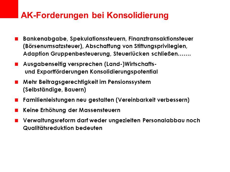 AK-Forderungen bei Konsolidierung Bankenabgabe, Spekulationssteuern, Finanztransaktionsteuer (Börsenumsatzsteuer), Abschaffung von Stiftungsprivilegien, Adaption Gruppenbesteuerung, Steuerlücken schließen…….