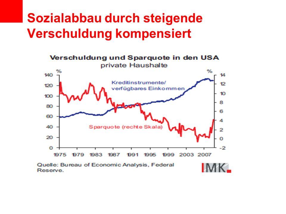 Sozialabbau durch steigende Verschuldung kompensiert
