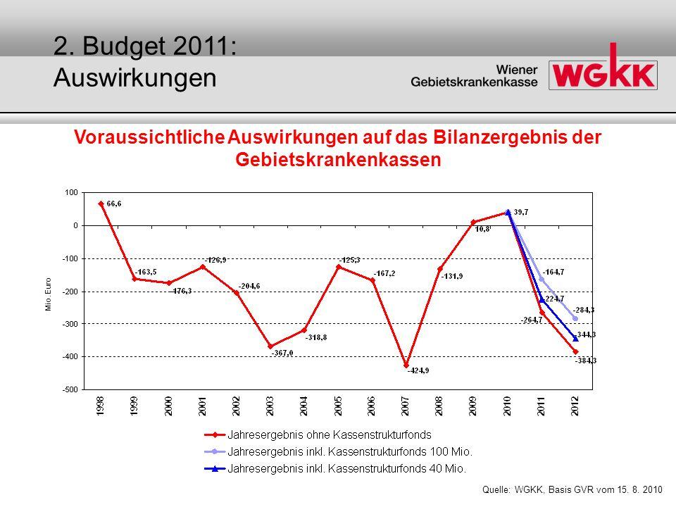 Quelle: WGKK, Basis GVR vom 15. 8. 2010 Voraussichtliche Auswirkungen auf das Bilanzergebnis der Gebietskrankenkassen Mio. Euro 2. Budget 2011: Auswir