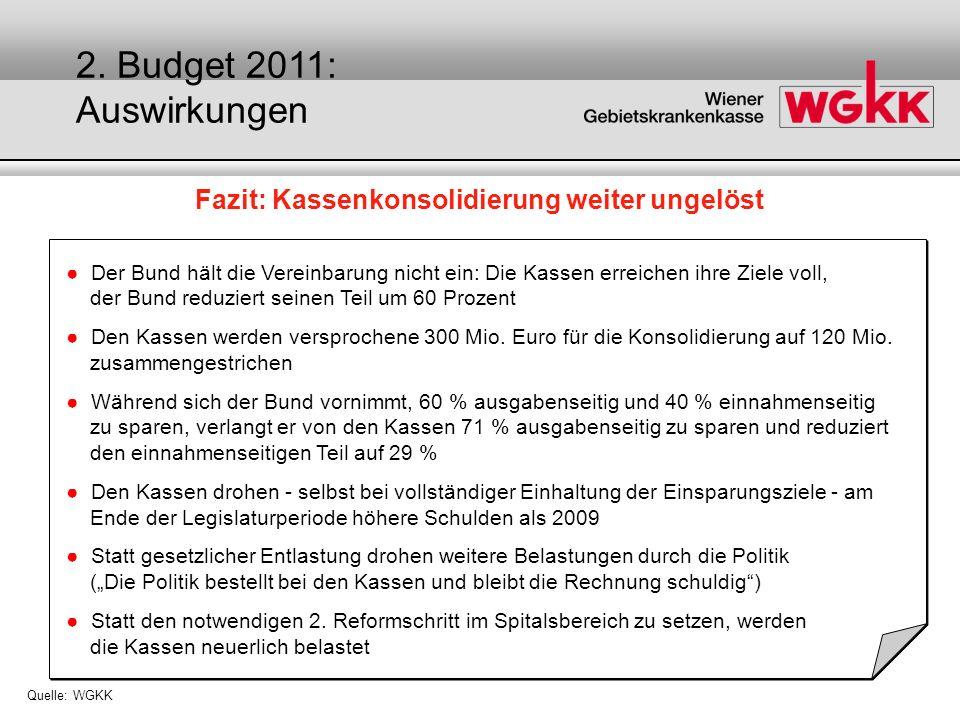 Fazit: Kassenkonsolidierung weiter ungelöst Quelle: WGKK Der Bund hält die Vereinbarung nicht ein: Die Kassen erreichen ihre Ziele voll, der Bund redu